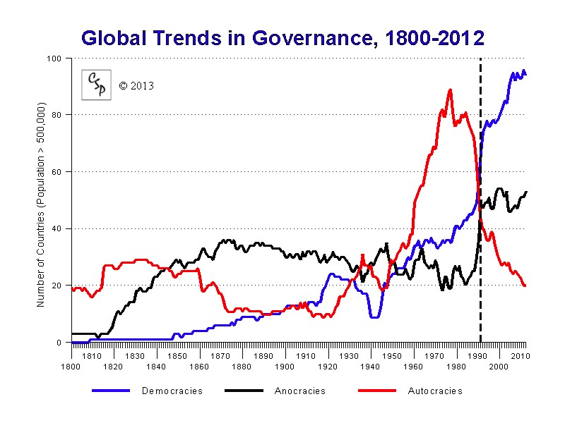 Fuente: Polity IV Project: Political Regime Characteristics and Transitions, 1800-2013 http://www.systemicpeace.org/polity/polity4.htm