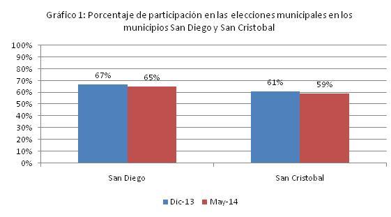 Fuente: Elaboración propia con datos del CNE.