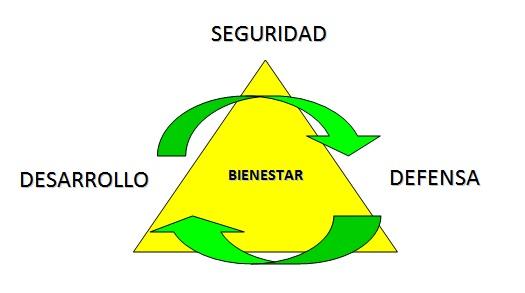 Grafico 2. Triangulo Seguridad Defensa Desarrollo