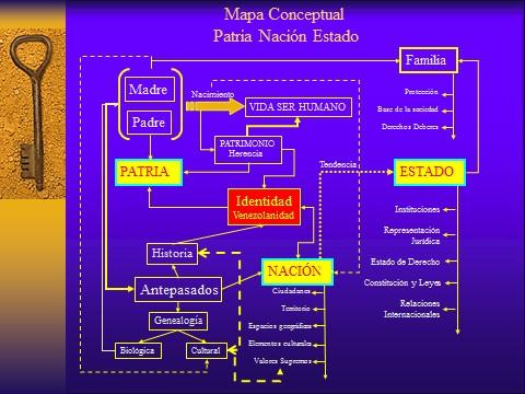 Figura 1 mapa conceptual Patria Nación Estado