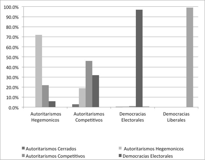 Gráfico 1 Transiciones de regímenes políticos entre 1995 y 2006 Fuente: Tomado de Democratization by Elections (Lindberg, 2009)